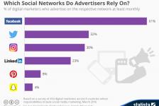"""Gli investitori pubblicitari puntano sul """"gruppo Facebook"""""""